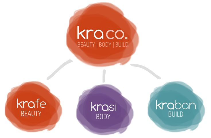 Re-branding wellness company Kra Co. with a holistic approach: