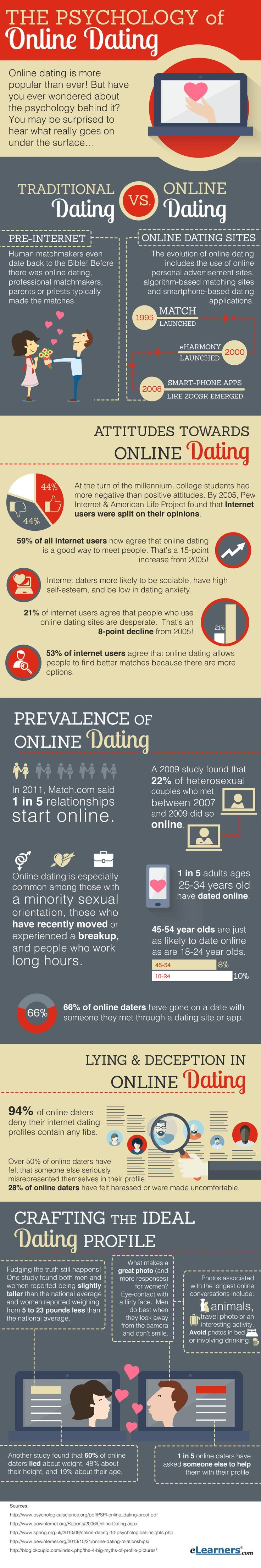 Thanks to online dating, traditional dating has changed a lot to this day. Follow this data chart on the psychology behind it.