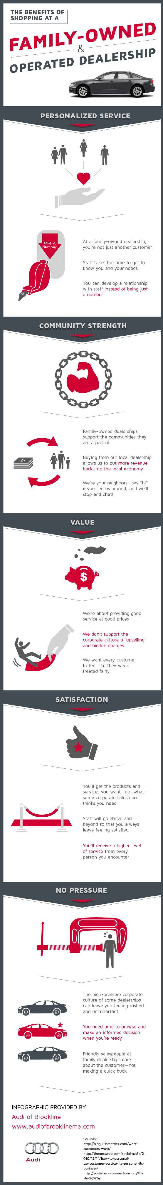 Family-owned Audi dealerships remove the high-pressure environment of bigger dealerships. Customers have the opportunity to really browse and take their time making up their mind. Check out this infographic from an Audi dealership in Brookline to learn about other benefits.