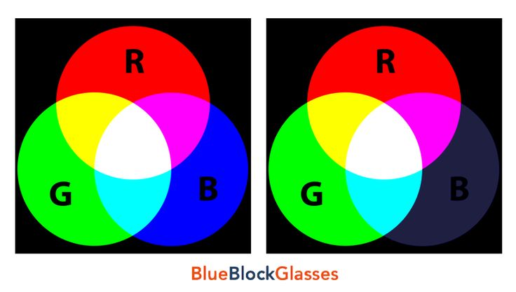 Use RGB color image to test your blue light filtering glasses to see if they are real blue blockers