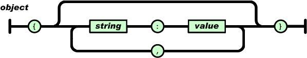 JSON, javascript object notation technology.