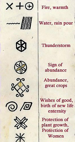 Meanings of the symbols used in Mezen
