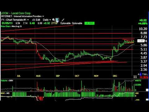 ARMH, BYD, ODP, STEC - Stock Chart -- Harry Boxer, TheTechTrader.com