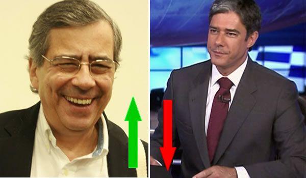 G.H.: Jornais da Record tem crescimento de audiência aci...