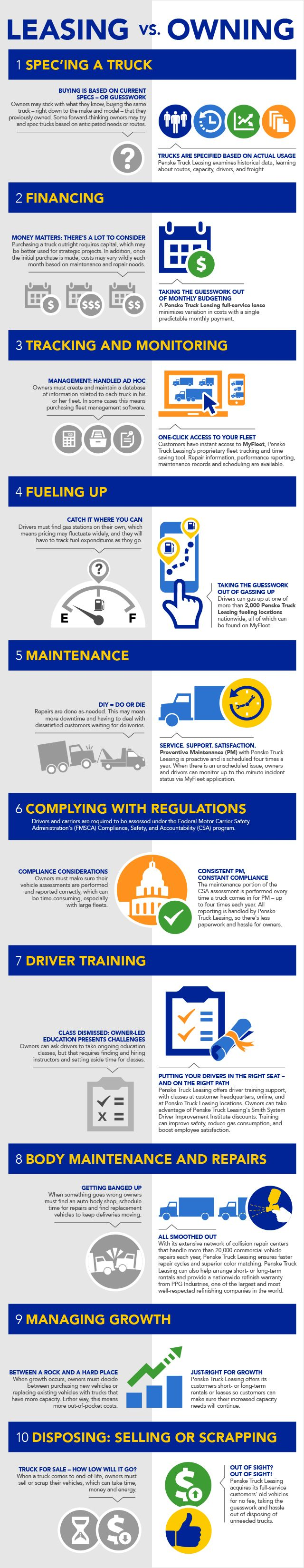 Infographic: Is leasing or ownership right for you? #leasing #trucks #trucking #truckers #fleetmanagement #truckleasing #Penske #infographic #infographics #financing #business #lease