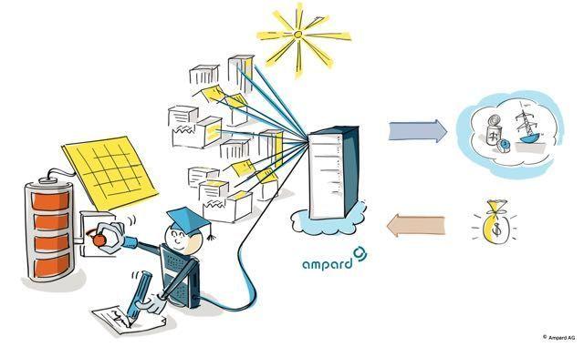 FENECON vermarktet Flexibilität von dezentralen Stromspeichersystemen