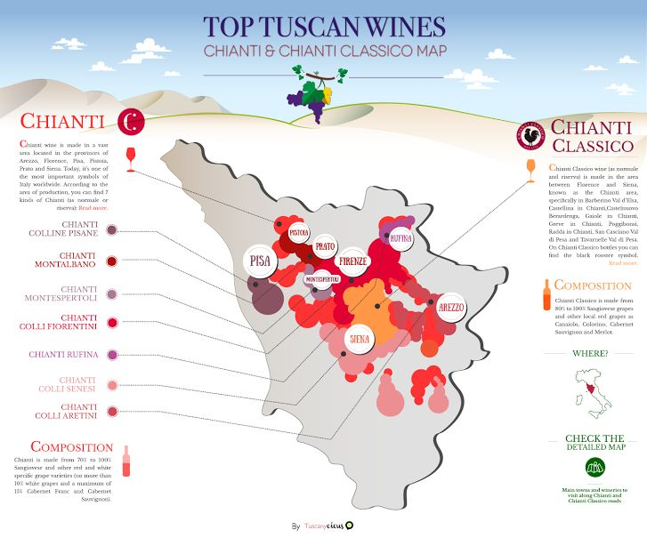 Top Tuscan Wines