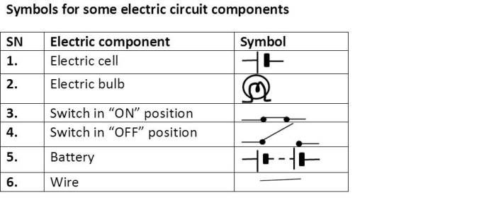 Electric Current And Its Effects School Help By Gunjan Circuit Components Electricity Electric Circuit