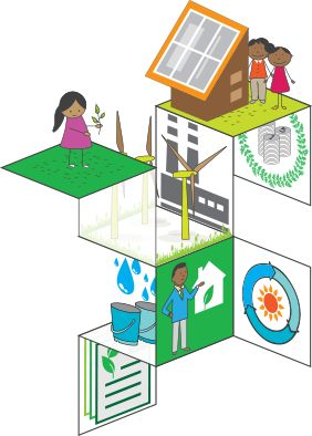 Eco-sustainability initiative focuses on reducing ecological footprint of our business operations, engagement with employees, our supply chain and partners  to create a more sustainable society, and transparent reporting/disclosures. http://www.wipro.org/ecology.html