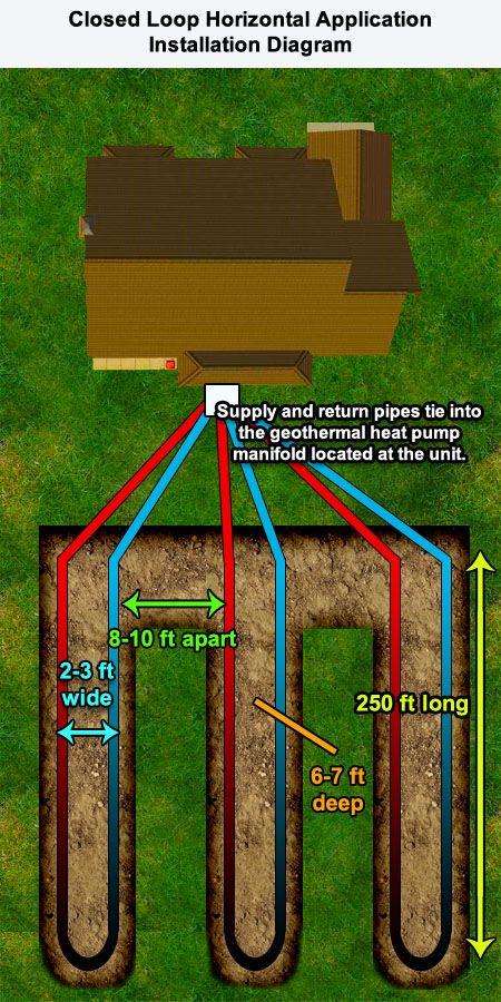 Geothermal Heat Pump System Horizontal Straight Loop