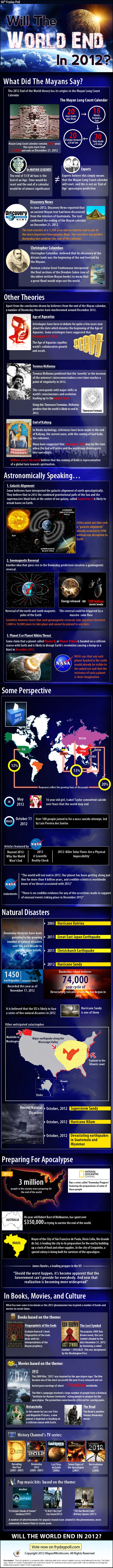 Find In-depth Review And Infographic About 'End of The World in 2012'. Learn about the Mayan calendar, new-age thought, doomsday predictions,  natural disasters, preparing for apocalypse and influence in books, movies and culture.