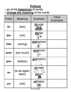 Prefixes and Suffixes Cheat Sheet. This will be good for my ESOL students.