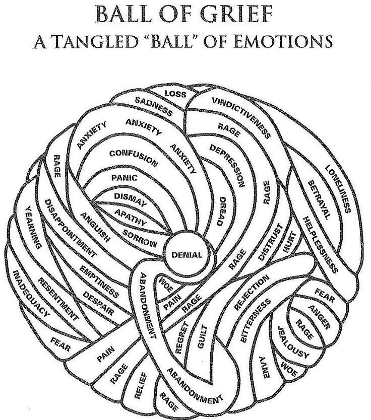 "Ball of grief - A tangled ""Ba;;"" of emotions. Allowing them, understanding them, respecting them is all part of the healing process & the ""Grief Cycle"""