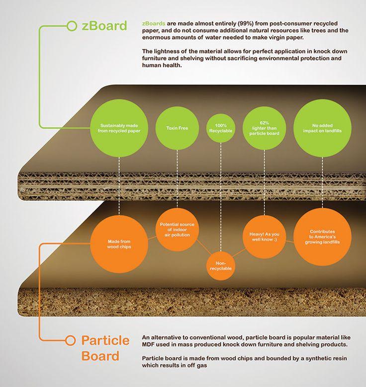 Infographic zBoard