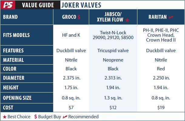 Joker Valves for Marine Heads - Practical Sailor Print Edition Article