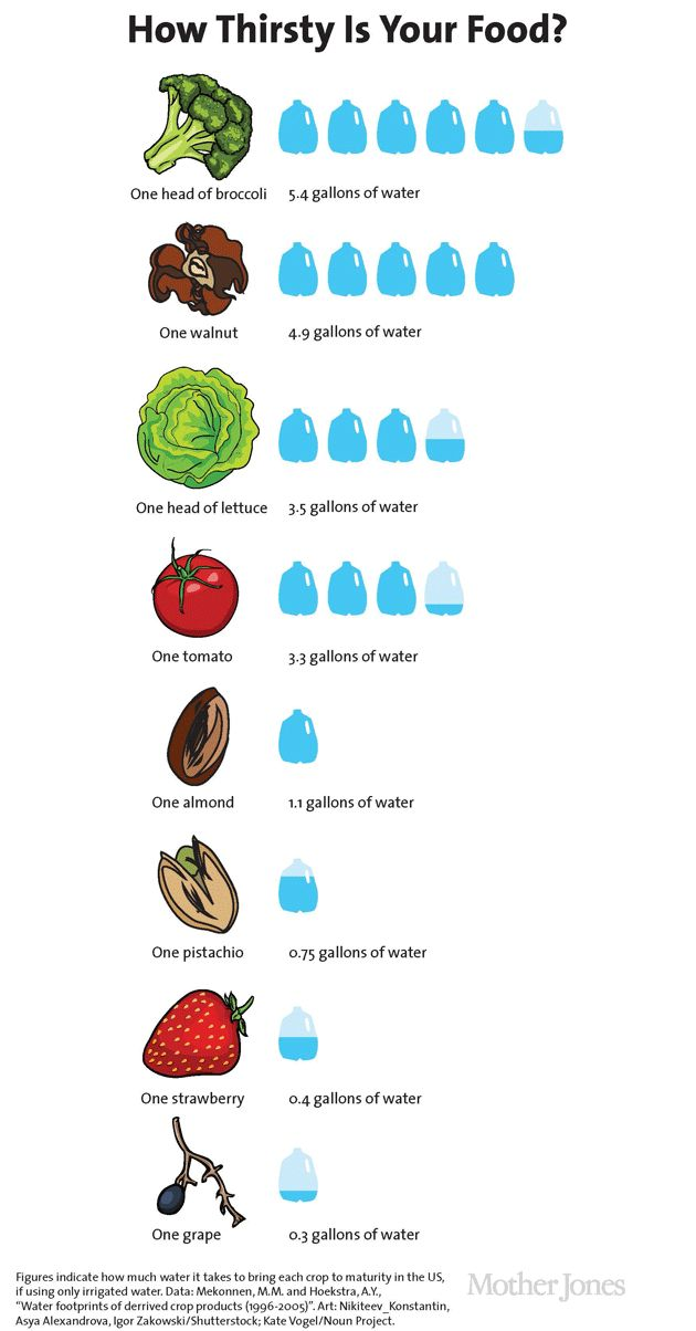 You Won't Believe How Much Water It Takes To Grow Your Favorite Foods