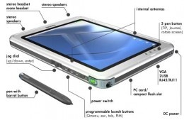 Tablet PC as new generation of modern PC the world trend of technology