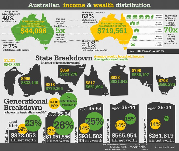 The Australian income and wealth distribution infographic.