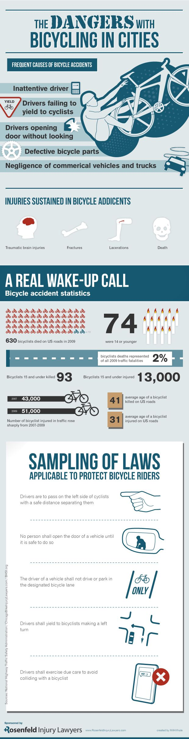 The Dangers with Bicycling in Cities [Infographic] — Shutterbug Seshat