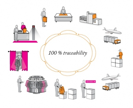The whole apparel value chain reaps benefits from RFID. It is 100% traceability! :)