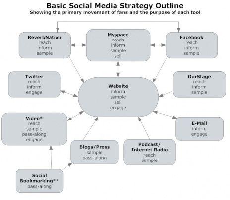 Social Media Plan Template Best Simple Business Plan Template - Social media business plan template