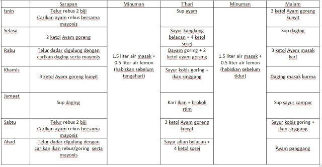 Tips Diet Seminggu