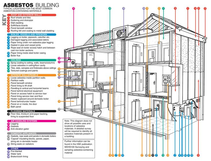 Where can you find asbestos in a building? Asbestos