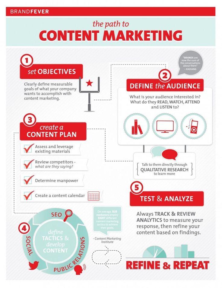 Best Cool Digital Marketing Infographics Images On