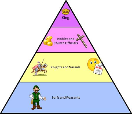 feudalism today s society Ch 102 feudalism & manorial system bell work: what would todays society be  like today if there was a collapse of central government components: cornell.