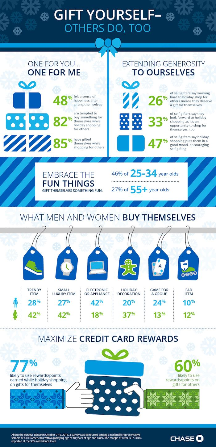 Chase Freedom looks at holiday shopping patterns of men and women #sponsored