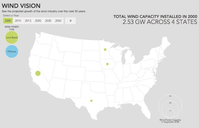 Projected growth of the wind industry over the next 35 years.