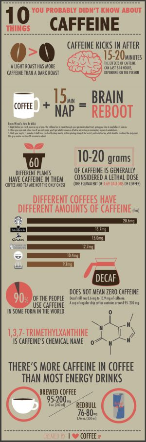 10 Things You Probably Didn't Know About Caffine