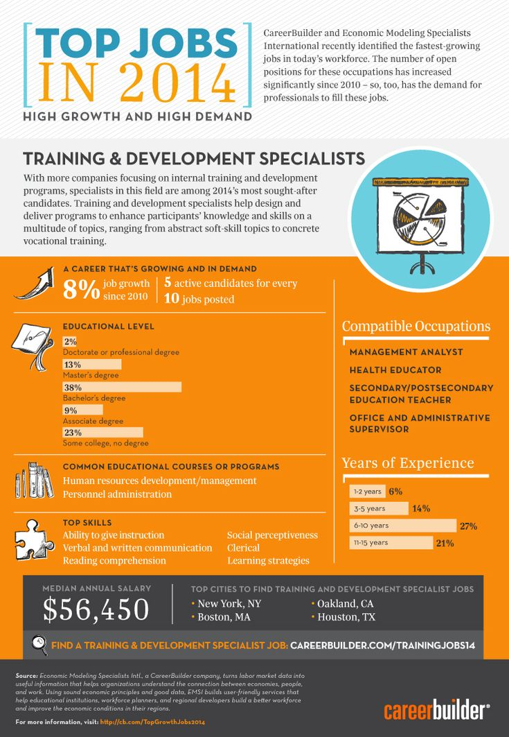 Training & Development specialists are one of the top growing jobs in 2014! Find one near you at careerbuilder.com/trainingjobs14