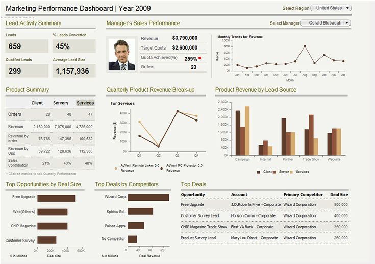 "InfoCepts- This Dashboard enables retailers to understand the probability a shopper will purchase one or more items, given a set of items previously purchased or in the shopping ""basket"". The dashboard is used to make decisions about Product Promotions, Placements and Product Displays, Store Segmentation, Customer Segmentation and Targeting. The major KPIs include No. of Baskets, % Support and % Confidence. The dashboard also provides Affinity analysis by Region, Department and Item."