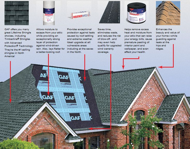 Roofing shingles system components