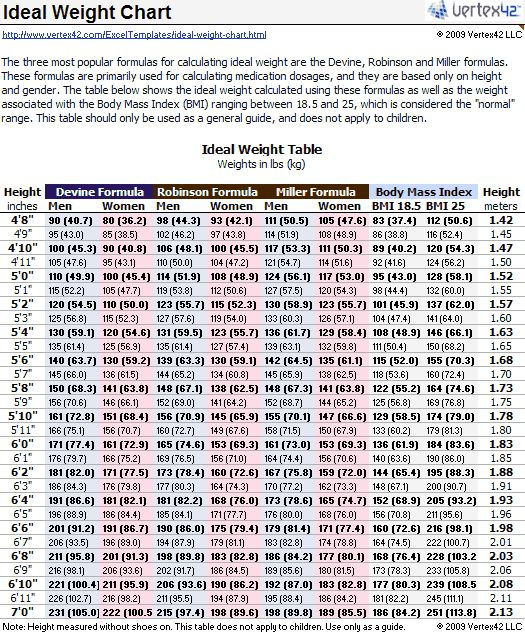 Ideal Weight Chart Ideal Weight Chart Printable Ideal Weight Chart