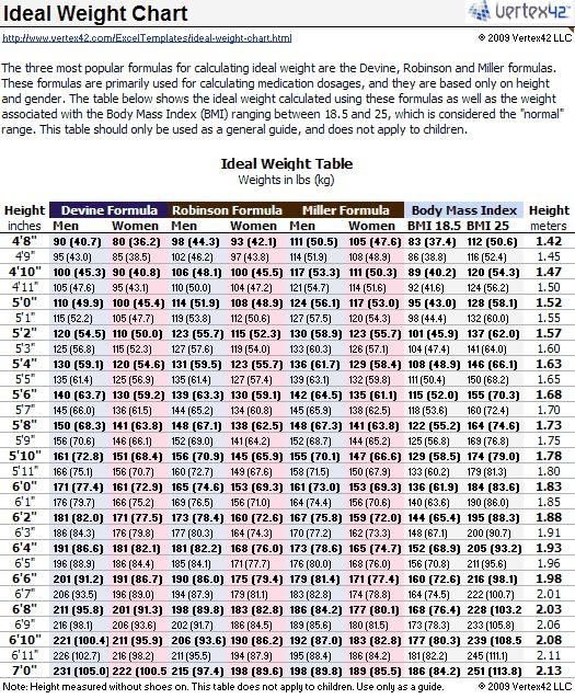 colonics weight loss average chart