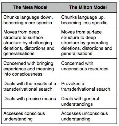 Meta Model vs. Milton Model  #Meta #Milton #NLP