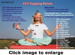 Energy Psych Tapping Points Chart