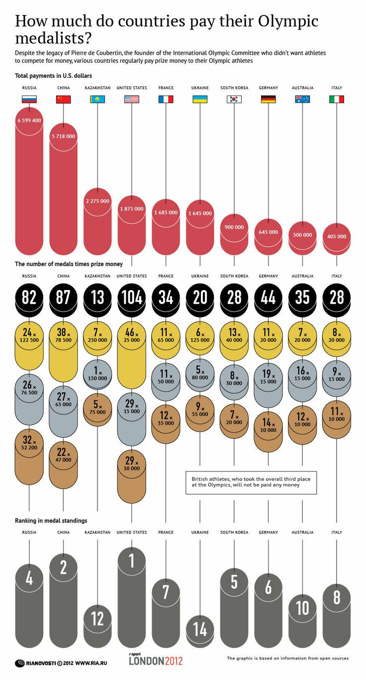How much do countries pay their Olympic medalists? | INFOgraphics | RIA Novosti