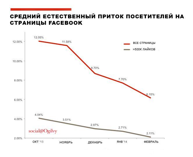 Закроется ли Facebook в следующем году или разрастётся до невиданных масштабов? Несмотря на все предсказания, есть две неоспоримые вещи. Во-первых, естественный приток посетителей на станицы значительно упал. Во-вторых, он уже никогда не достигнет предыдущего уровня.
