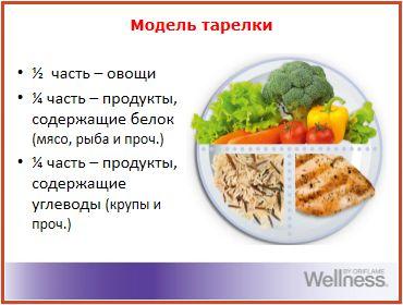 модель тарелки - здоровый рацион