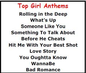 Top Karaoke Songs - Best Girl Anthem Karaoke Songs - http://allpartystarz.com/pa-dj/lancaster-karaoke-dj/top-karaoke-songs/top-karaoke-songs-best-girl-anthem-karaoke-songs.html