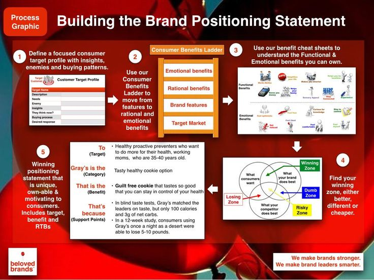 how to build a personal brand strategy