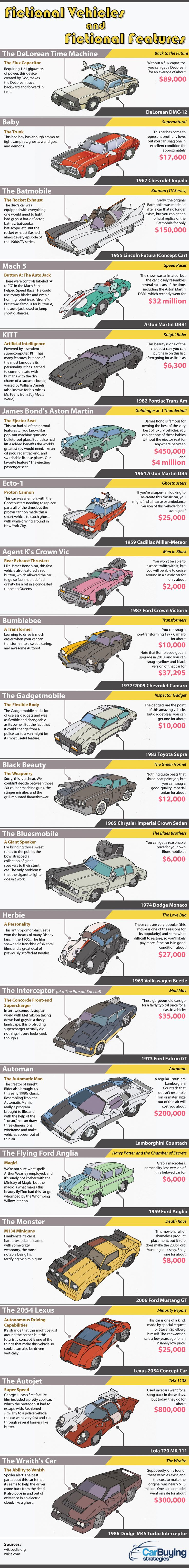 Fictional Cars and Fictional Features #Infographic #Cars