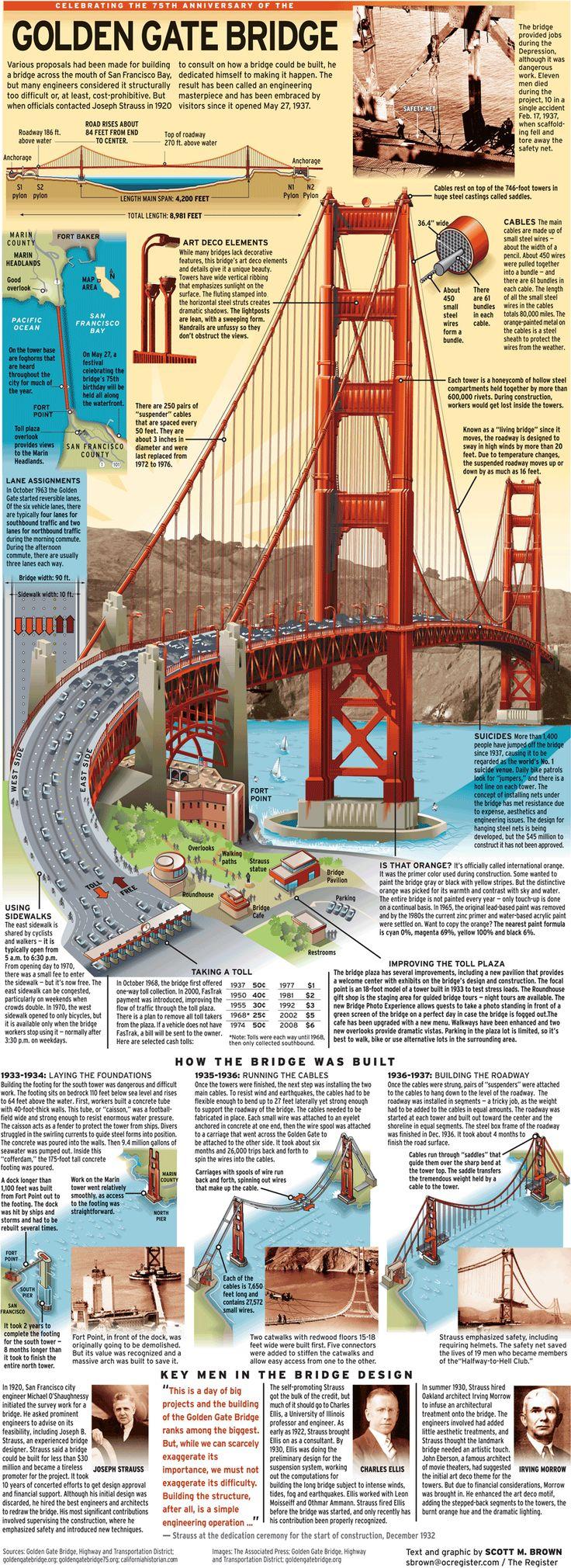 Engineering masterpiece turns 75 | bridge, gate, golden - Golden Gate Bridge - The Orange County Register