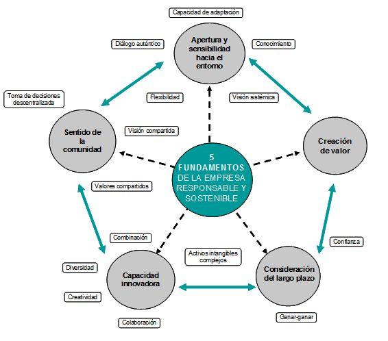 Responsabilidad Social en la PYME