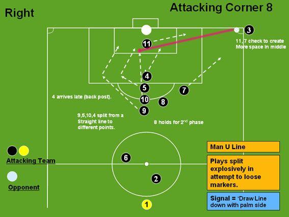 Attacking Corner 8 (Man U Line) - Professional Soccer Coaching