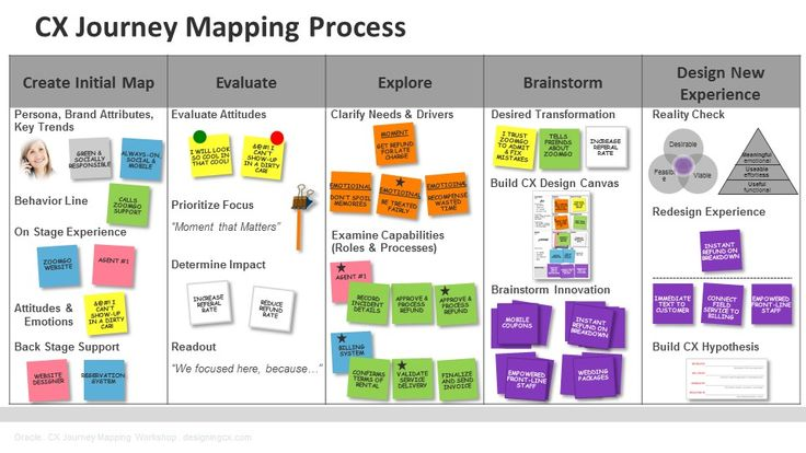 Customer Journey Mapping Diagram