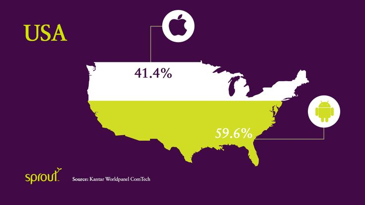 As in Australia, in the US the majority of sources point to Google's Android as the most popular smartphone operating system in the US, accounting for just over half of all smartphones. According to a report from research firm Kantar Worldpanel ComTech, Apple's iOS operating system for iPhones is next with 41.4% of the pie. #smartphone #android #iphone #windows #ios #operatingsystem #samsung #usa #sprout #freedomtogrow #device #mobile